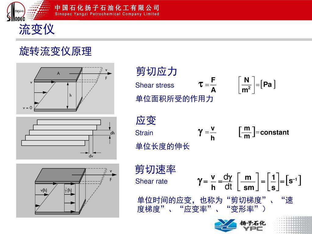 流变仪 ] [ [ ] g 旋转流变仪原理 剪切应力 应变 g 剪切速率 dg dt 单位面积所受的作用力 单位长度的伸长